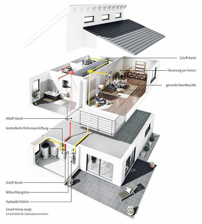 Relativ Luftbefeuchtung für KWL-Anlagen im Praxistest | IKZ IN75