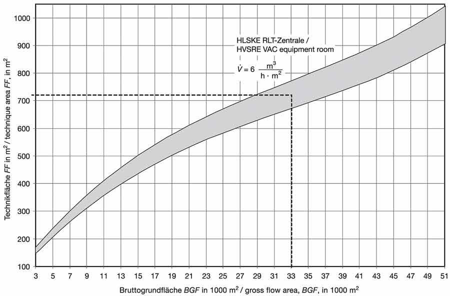 Geringe Luftgeschwindigkeiten erfordern größere Geräte | IKZ