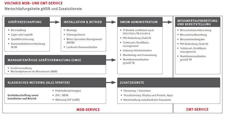 Lösungen für die ganzheitliche Umsetzung des Smart Meter Rollouts | IKZ
