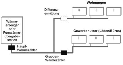 messen ist gerechter als rechnen bgh urteile zur differenzmessung f r w rme und wasser ikz. Black Bedroom Furniture Sets. Home Design Ideas