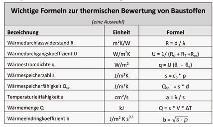 Maximale Effizienz Mit Hochstem Warmekomfort Br Thermische