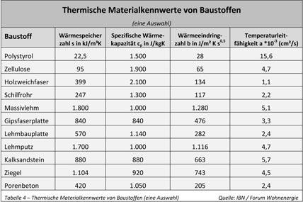 maximale effizienz mit h chstem w rmekomfort thermische eigenschaften von baustoffen ikz. Black Bedroom Furniture Sets. Home Design Ideas