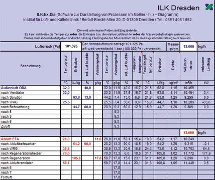 Berechnung klimatechnischer Prozesse im Mollier h, x-Diagramm | IKZ