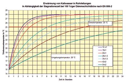 Wärmedämmung für Kaltwasserleitungen: Legionellenvermehrung in ...