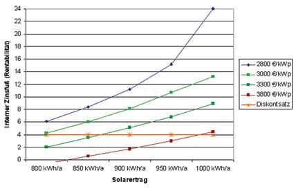 wirtschaftlichkeit von photovoltaikanlagen berechnen ikz. Black Bedroom Furniture Sets. Home Design Ideas