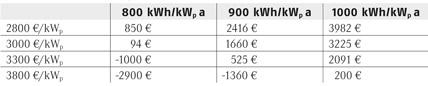 wirtschaftlichkeit von photovoltaikanlagen berechnen ikz de. Black Bedroom Furniture Sets. Home Design Ideas