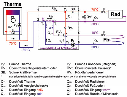 Hydraulik für Brennwertheizgeräte und Zweikreisanlagen mit ...