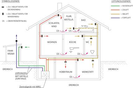 wenn die l ftung zur pflicht wird ikz. Black Bedroom Furniture Sets. Home Design Ideas