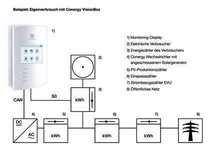 hohe verg tung bei geringer einspeisung conergy visionbox erm glicht effiziente kontrolle und. Black Bedroom Furniture Sets. Home Design Ideas