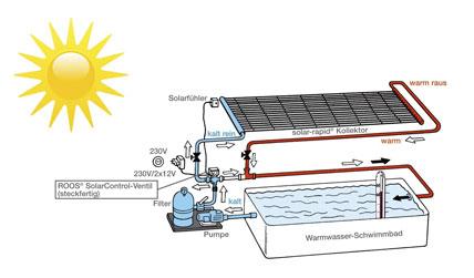 Mit der kraft der sonne verl ngerung der privaten for Schwimmbad filteranlage