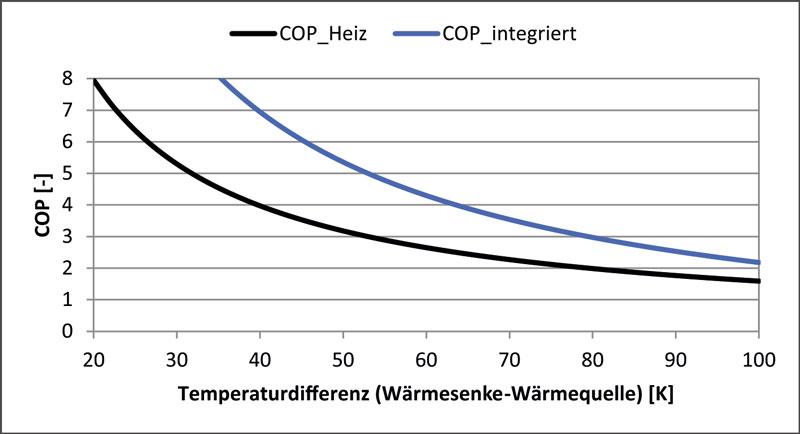 Zukunftstrachtiger Markt Hochtemperaturwarmepumpen Fur Den Einsatz