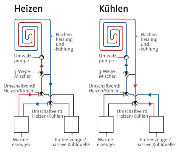 Heizsystem mit Zusatznutzen - Raumlufttemperierung über Flächenheiz ...