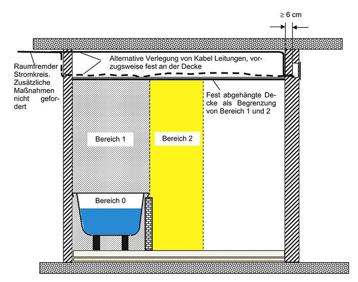 Schematische Darstellung Von Installationszonen Für Die Verlegung Von  Kabel/Leitungen In Wänden, Raumecken, An Türen Und Fenstern.