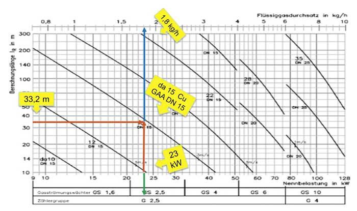 Fl ssiggasinstallationen teil 4 gasrohrnetzberechnung nach trf 2012 ikz - Edelstahlrohr durchmesser tabelle ...