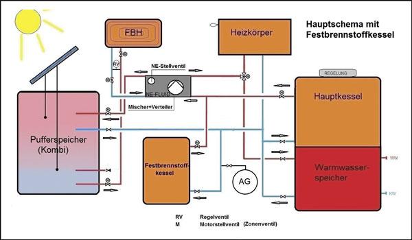 umdenken im heizungskeller heizungsbauer entwickelt neues heizwasserverteilsystem mit nur. Black Bedroom Furniture Sets. Home Design Ideas