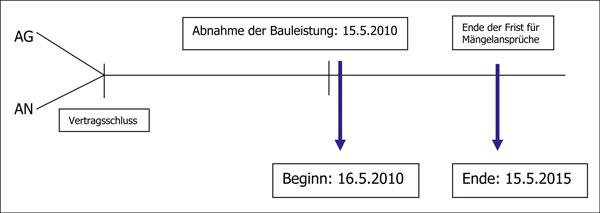 bild 5 die verjhrungsfrist beginnt einen tag nach der abnahme und endet einen tag vor ablauf der vereinbarten frist - Hemmung Der Verjahrung Beispiel