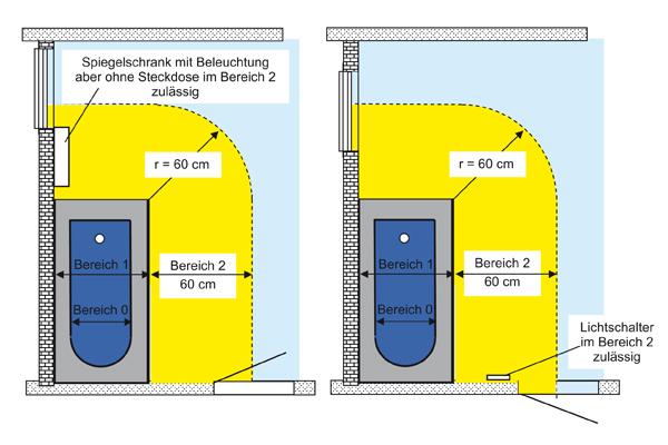 Elektrische Anlagen in Räumen mit Bädern und Duschen – Welche Regeln ...