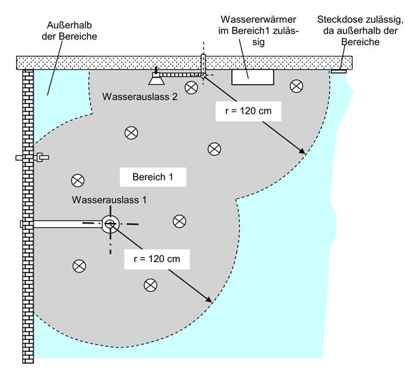 elektrische anlagen in r umen mit b dern und duschen welche regeln sollte der shk. Black Bedroom Furniture Sets. Home Design Ideas