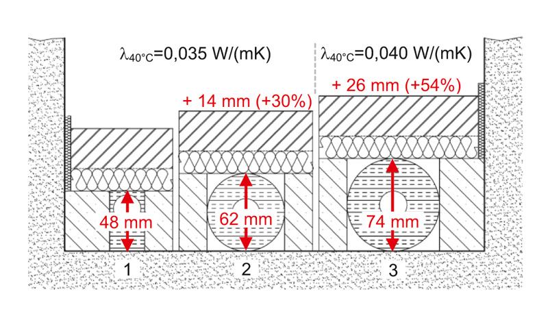 Beliebt Rohrleitungen im Fußbodenaufbau | IKZ GF97