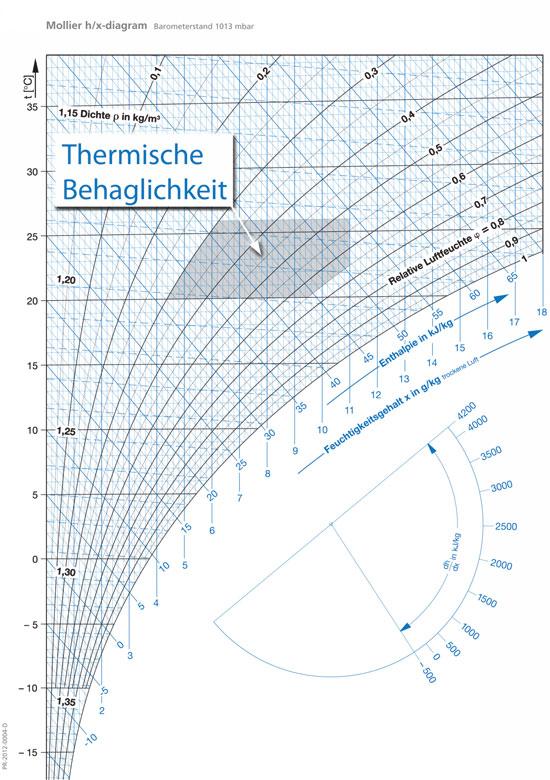 Fein Zentralklimaanlage Diagramm Bilder - Der Schaltplan ...