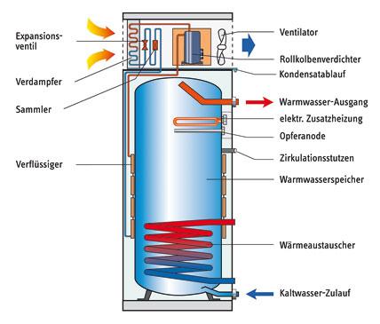 Losungen Zur Hygienischen Warmwasserbereitung Mit Warmepumpen Ikz