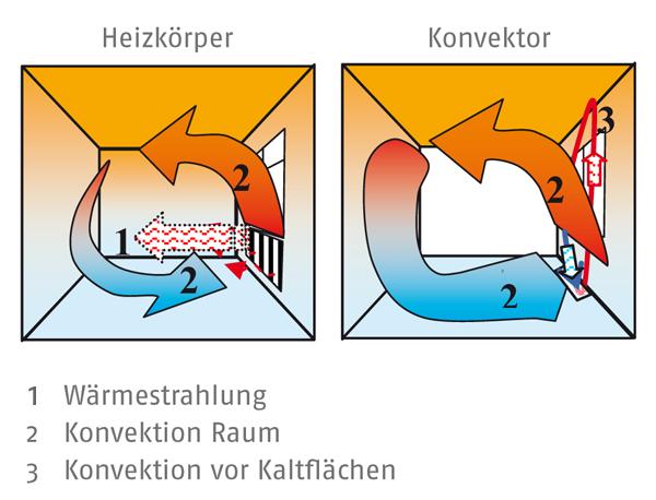 ausbildung - Warmestrahlung Beispiele