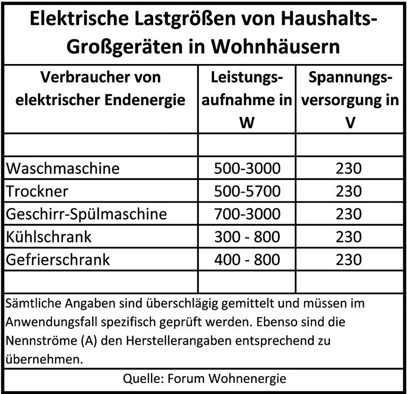 Khlschrank tabelle great full size of badezimmer paletten - Amtliche afa tabelle 2016 ...