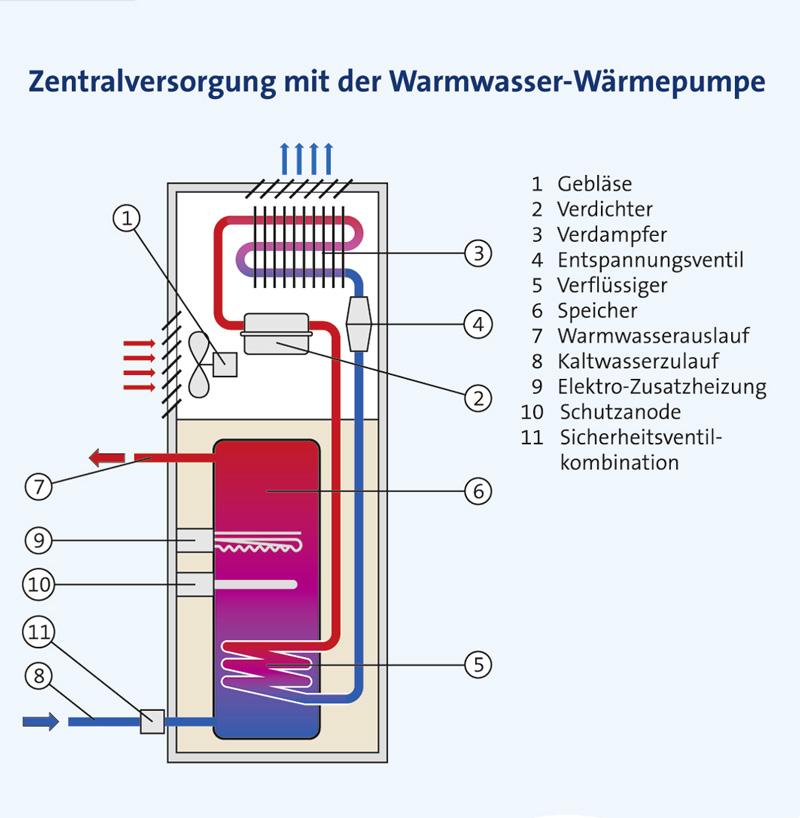 Nutzung Der Warmequelle Abluft Warmeruckgewinnung Mit Luft Wasser