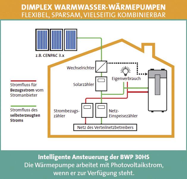 optimierung des eigenstromverbrauchs mit intelligenter regelung photovoltaik. Black Bedroom Furniture Sets. Home Design Ideas