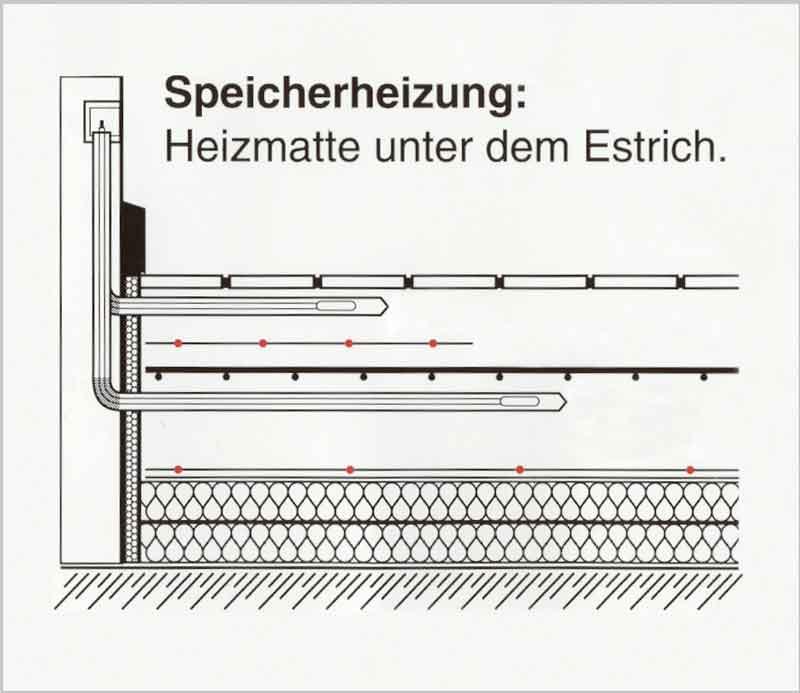 Heizen mit Strom - Effizient dank elektrischer Flächenheizung | IKZ