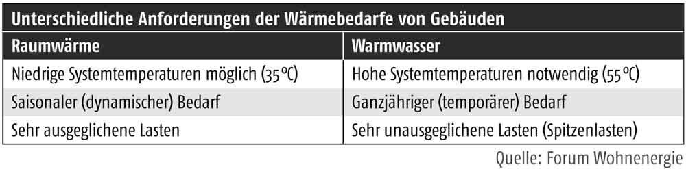 Bedarfsgerechte Trinkwassererwärmung - Unterschiedliche ...