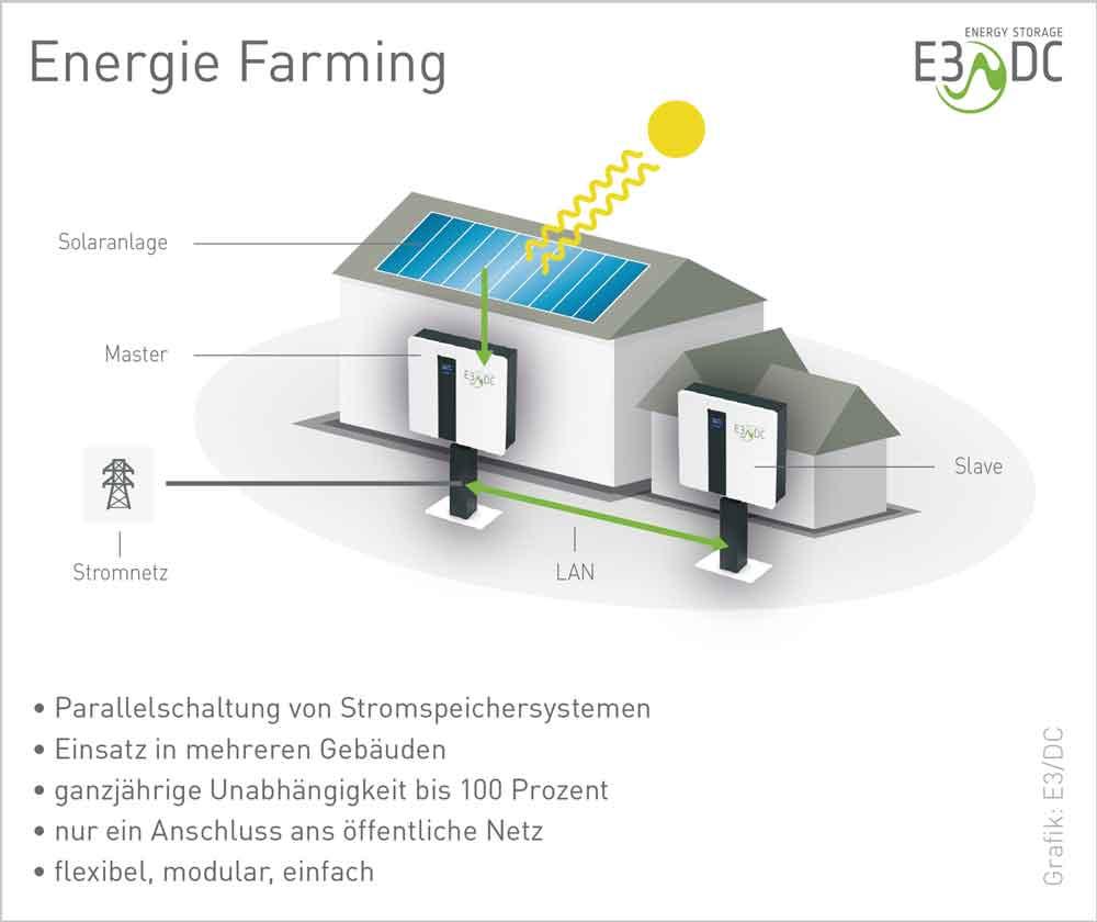 Charming Die Funktionsweise Von Energie Farming Im Überblick.