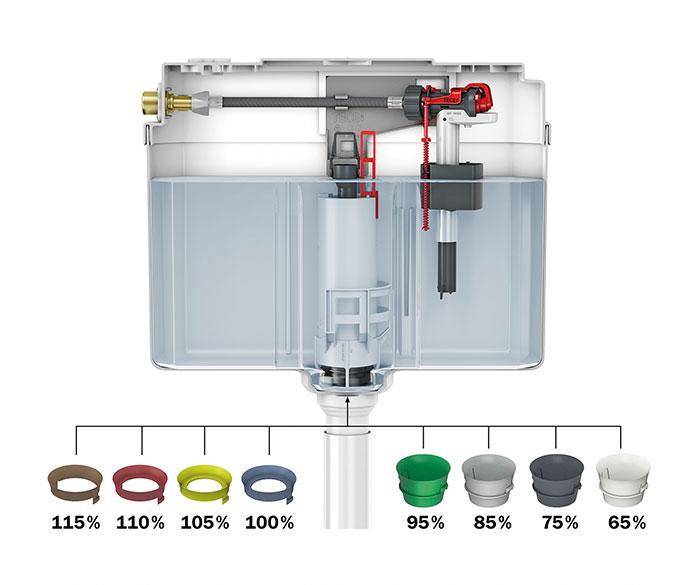 Bevorzugt Wasserübertritt oder zu geringer Spülstrom bei WCs? | IKZ SY36