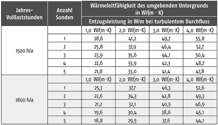 Pe rohr durchmesser tabelle ideen fur was wohndesign - Rohr durchmesser tabelle ...
