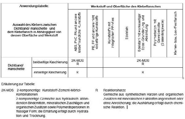 tabelle 1 anwendungstabelle aus dem leitfaden hinweise fr die planung und ausfhrung von ablufen und rinnen in verbindung mit abdichtungen im verbund - Dusche Bodengleich Abdichten 2