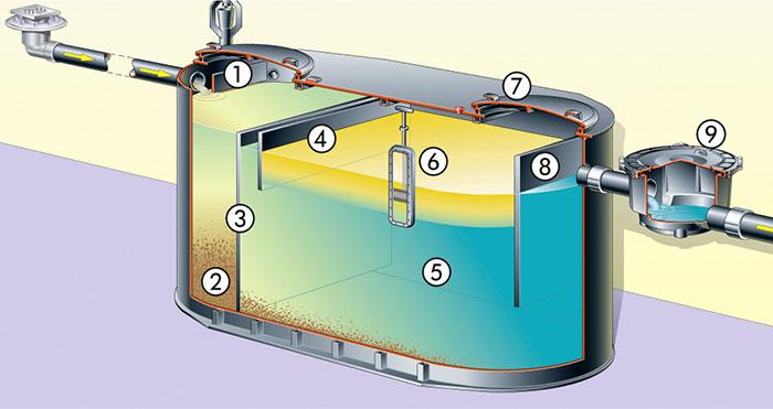 Sortenreines Abwasser vorgeschrieben | IKZ