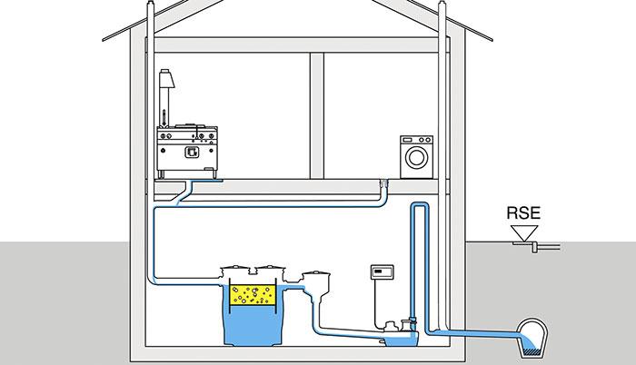 Sehr Sortenreines Abwasser vorgeschrieben | IKZ FZ65