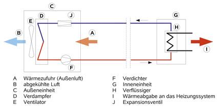Wärmstens zu empfehlen<br>Modernisierung mit Luft/Wasser-Wärmepumpe ...