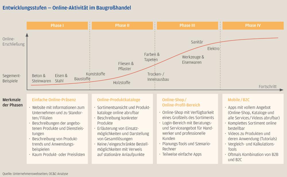 Strategische Positionierung unverzichtbar: Studie prognostiziert ...