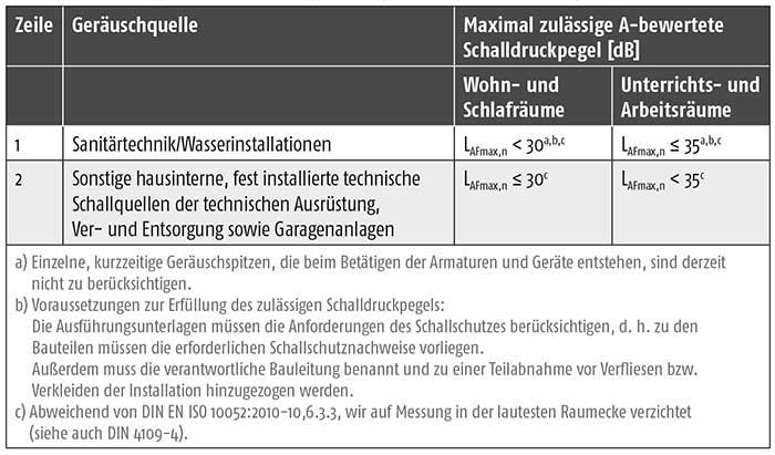 Ger uscharme installationstechnik ikz for Din 4109 tabelle 7