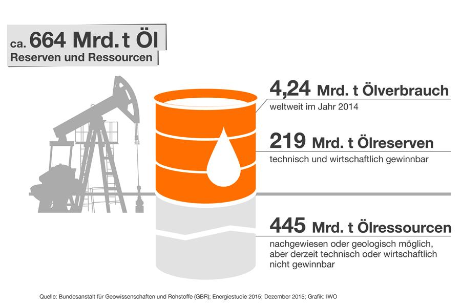 Den dritten Platz der weltweit größten Ölreserven belegt der Iran mit ,6 Milliarden Barrel, was mehr als 10 Prozent der weltweiten Reserven sind. Platz 4.