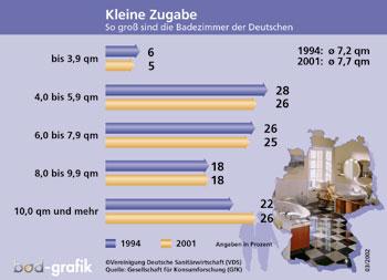 Schön Plus Hinter Dem Komma: Obwohl Die Durchschnittliche Bad Größe In Den  Privaten Haushalten Von 1994 Bis 2001 Leicht Um 0,5 Auf 7,7m2 Wuchs, Ist  Die Von Der ...