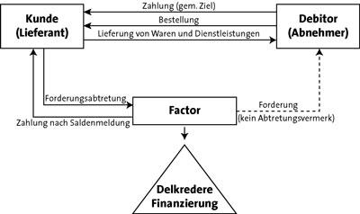 stilles factoring - Factoring Beispiel