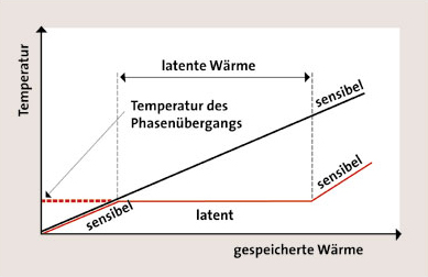 Latente Wärme Berechnen : ikz haustechnik ~ Themetempest.com Abrechnung