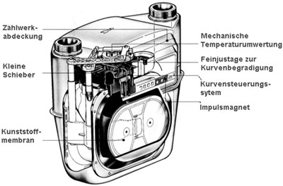 Gaszähler g4
