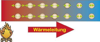 was ist eigentlich der unterschied zwischen wrmeleitung - Warmeleitung Beispiele