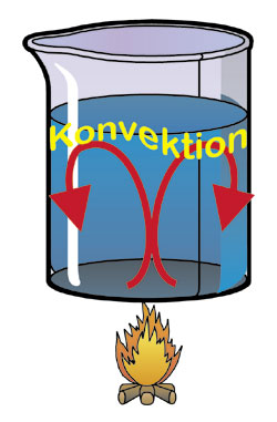 der transportvorgang kann nach drei unterschiedlichen prinzipien vonstatten gehen ber wrmeleitung ber wrmestrahlung und ber konvektion - Warmeleitung Beispiele