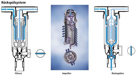 filterung von trinkwasser im ein und mehrfamilienhaus. Black Bedroom Furniture Sets. Home Design Ideas