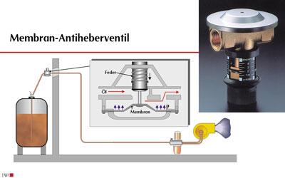 magnetventil oelleitung eckventil waschmaschine