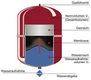 Druckhaltesysteme in Heizungsanlagen